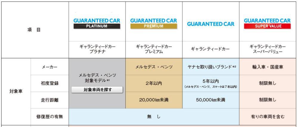 ヤナセ認定中古車 ギャランティードカー スーパーバリュー