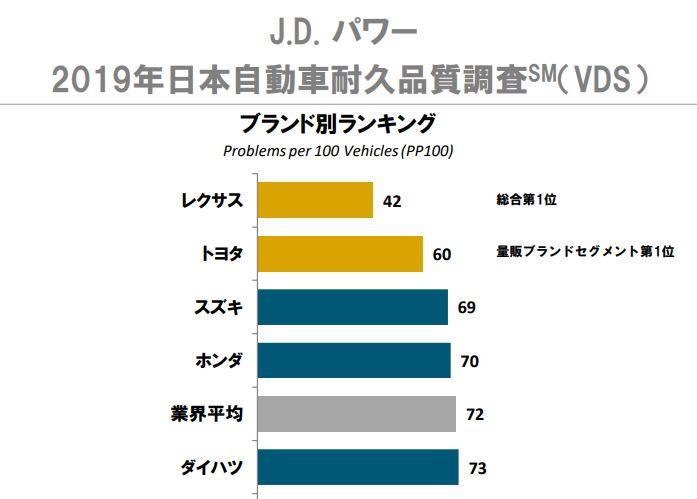 J.D POWER 2019年日本自動車耐久品質調査
