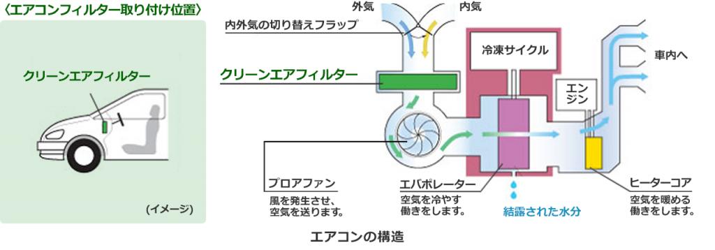 車のエアコンの構造