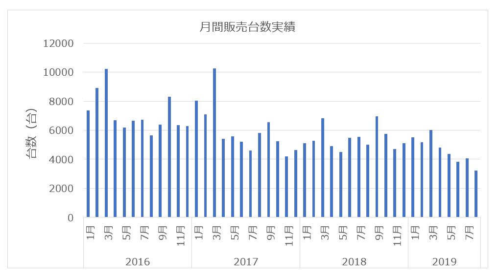 スズキハスラーの月間販売台数実績