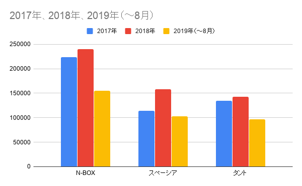 ホンダN-BOXとライバル車の年間販売台数比較